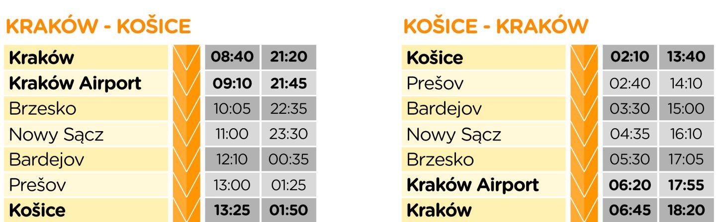 TigerExpress Krakow Bardejov Koszyce