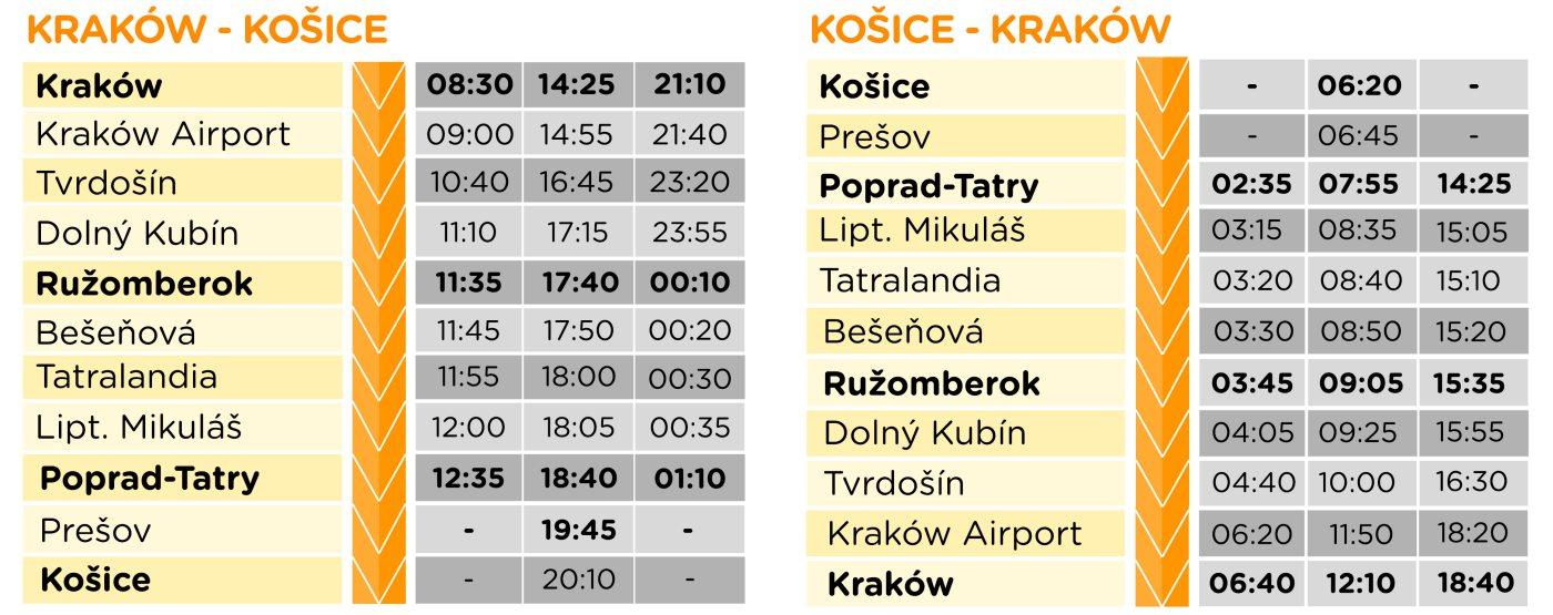 TigerExpress Krakow Poprad  Koszyce